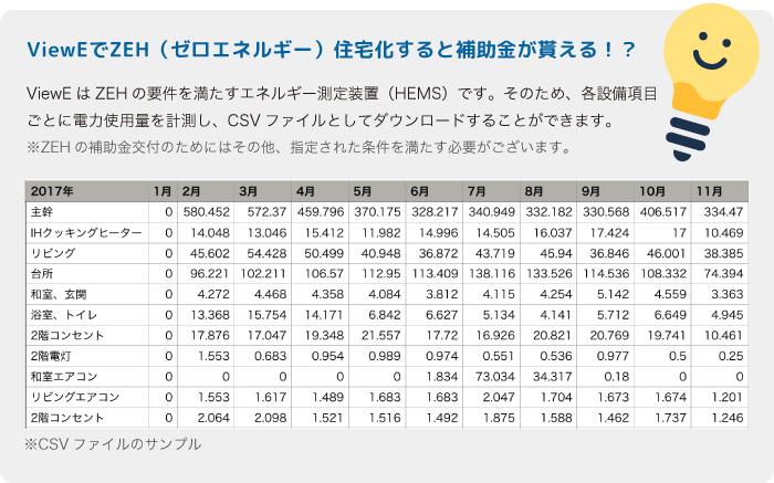 ViewE電力消費量表サンプル